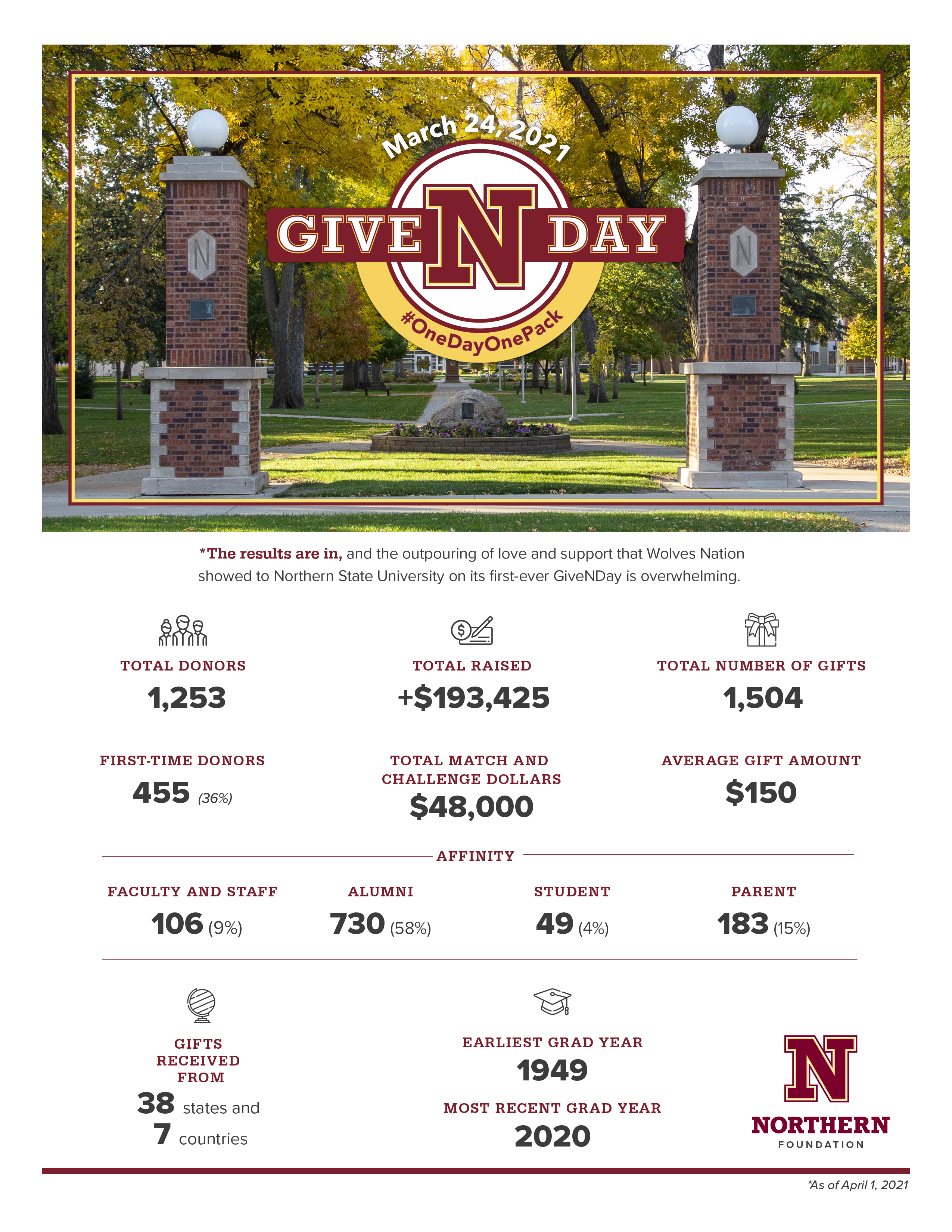 GiveNDay fundraising totals